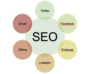 Hoge ranking in website in zoekmachine Google